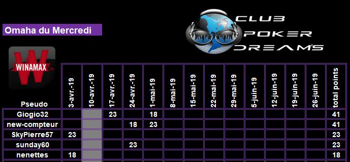 CPDS Omaha du Mercredi - 2ème trimestre 2019 Clt_0114