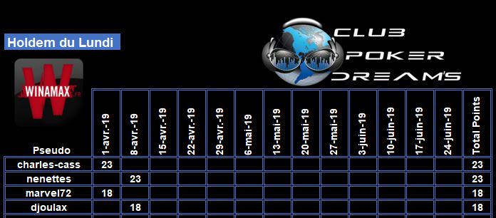 CPDS Holdem du Lundi - 2ème trimestre 2019 Clt_0816