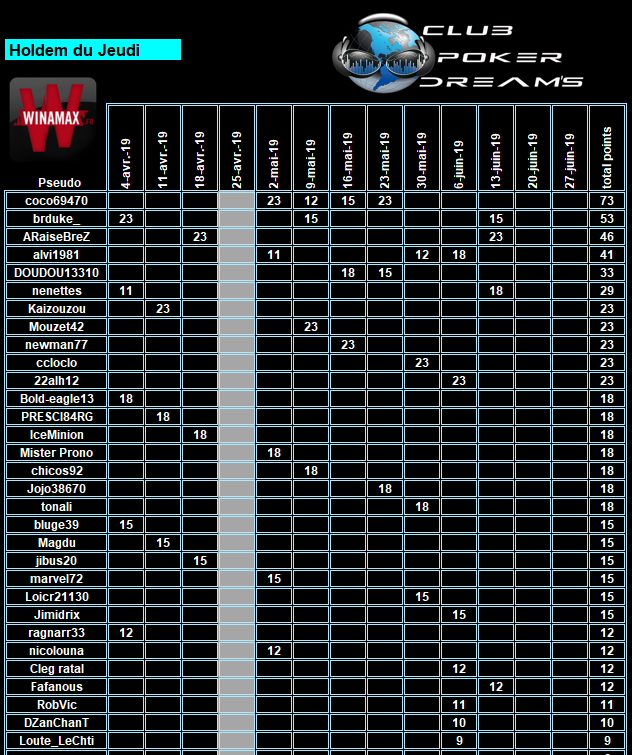 CPDS Holdem du Jeudi - 2ème trimestre 2019 - Page 3 Clt_1320