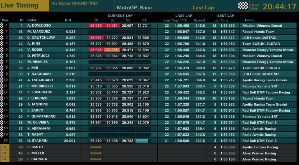 Qatar Grand Prix - 10 Mars 2019 53639410