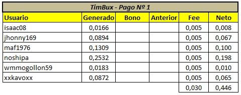 [PAGANDO] TIMBUX (oferta II) - 80% REFBACK - MÍNIMO 2$ - Recibido 14to. pago Panta-80
