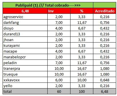 [PAGANDO] [COMPLETA] COMPARTIDA - Compra REFERIDOS RENTADOS en PubliPaid Panta-89