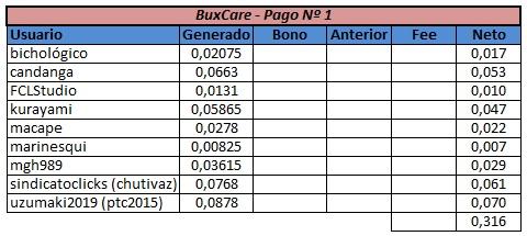 [NUEVA] BUXCARE - 80% REFBACK - MÍNIMO 5$ - 5to. sitio del grupo ClixCare Panta108