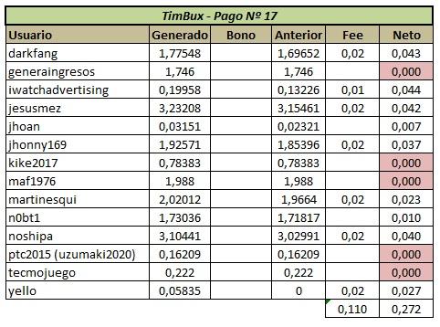 [PAGANDO] TIMBUX (oferta II) - 80% REFBACK - MÍNIMO 2$ - Recibido 15to. pago - Página 7 Panta128