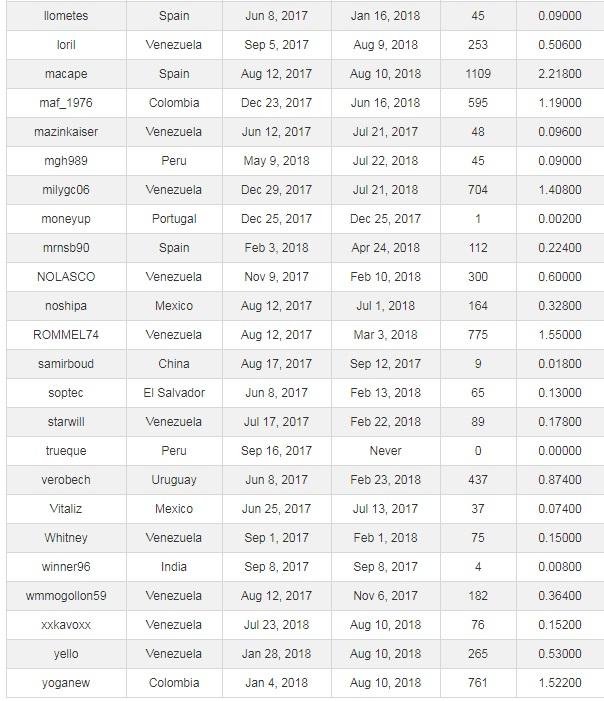 [PAGANDO] YOUGETPROFIT (Oferta 2) - YGP Lite - Refback 40% - Mínimo 2$ - Rec. pago 31 - Página 10 Referi11