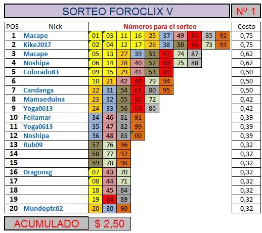 [TERMINADO] SORTEO FOROCLIX V - Nº 1 - 20 participantes - Ver premios al final Sorteo20