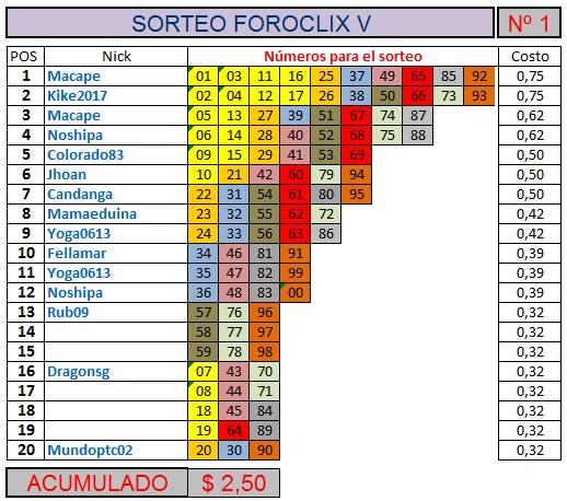 [TERMINADO] SORTEO FOROCLIX V - Nº 1 - 20 participantes - Ver premios al final Sorteo21