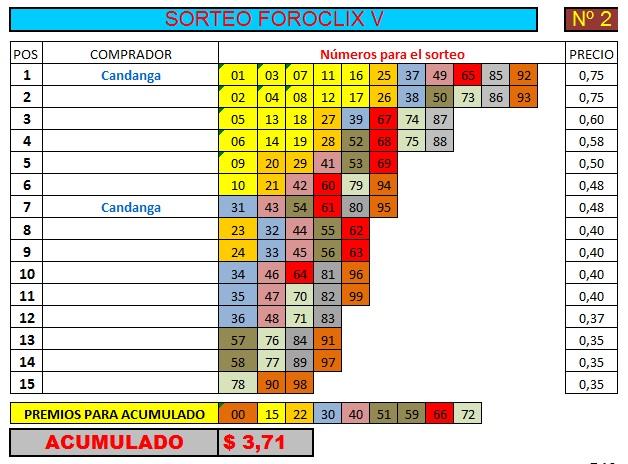 [FINALIZADO] SORTEO FOROCLIX V - Nº 2 - 15 participantes - Ver premios al final Sorteo27