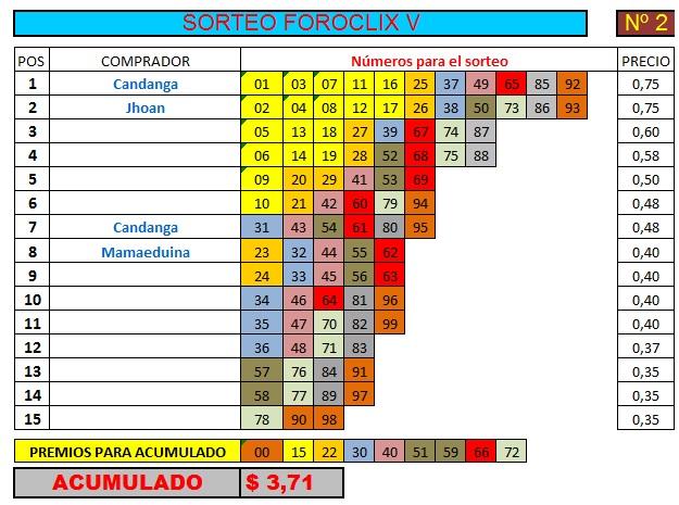 [FINALIZADO] SORTEO FOROCLIX V - Nº 2 - 15 participantes - Ver premios al final Sorteo29