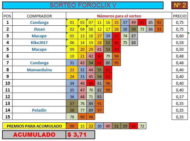 [FINALIZADO] SORTEO FOROCLIX V - Nº 2 - 15 participantes - Ver premios al final Sorteo31