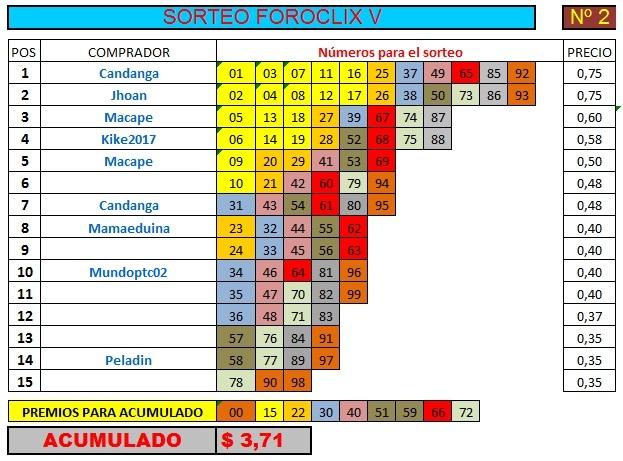[FINALIZADO] SORTEO FOROCLIX V - Nº 2 - 15 participantes - Ver premios al final Sorteo32