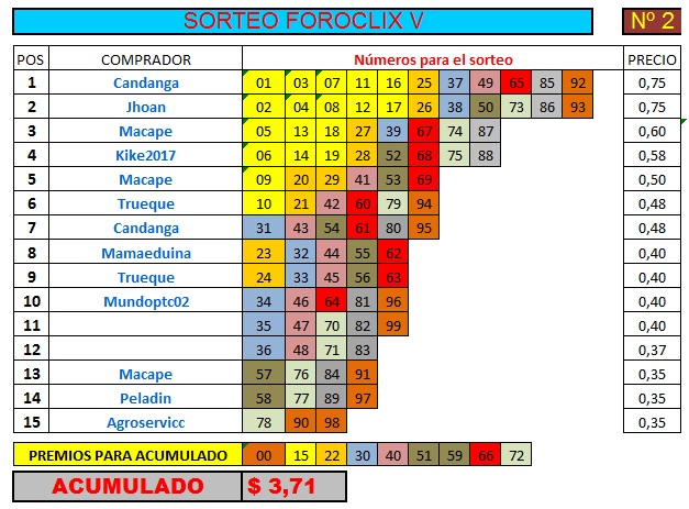 [FINALIZADO] SORTEO FOROCLIX V - Nº 2 - 15 participantes - Ver premios al final Sorteo33