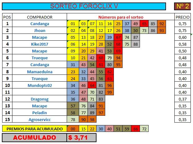 [FINALIZADO] SORTEO FOROCLIX V - Nº 2 - 15 participantes - Ver premios al final Sorteo34