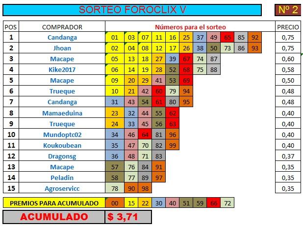 [FINALIZADO] SORTEO FOROCLIX V - Nº 2 - 15 participantes - Ver premios al final Sorteo35