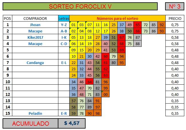 [FINALIZADO] SORTEO FOROCLIX V - Nº 3 - 15 participantes Sorteo40