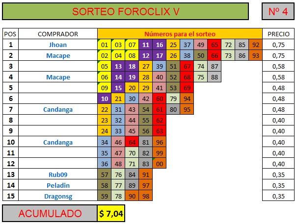 [FINALIZADO] SORTEO FOROCLIX V - Nº 4 - 15 participantes Sorteo53