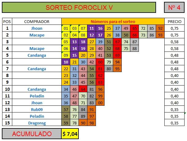 [FINALIZADO] SORTEO FOROCLIX V - Nº 4 - 15 participantes Sorteo55