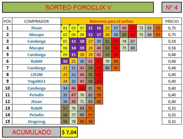 [FINALIZADO] SORTEO FOROCLIX V - Nº 4 - 15 participantes Sorteo60