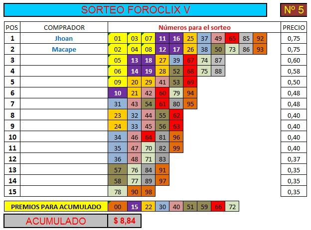 [FINALIZADO] SORTEO FOROCLIX V - Nº 5 - 15 participantes - Ver premios al final Sorteo63