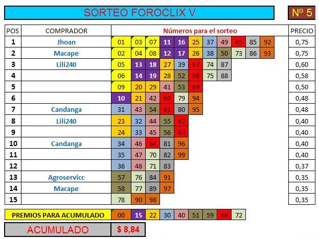 [FINALIZADO] SORTEO FOROCLIX V - Nº 5 - 15 participantes - Ver premios al final Sorteo65