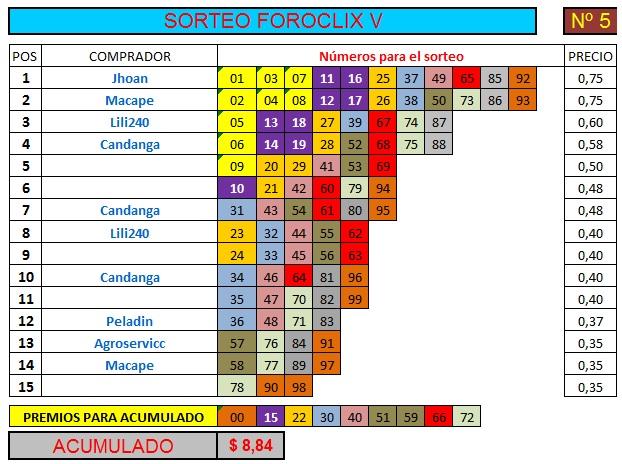 [FINALIZADO] SORTEO FOROCLIX V - Nº 5 - 15 participantes - Ver premios al final Sorteo67
