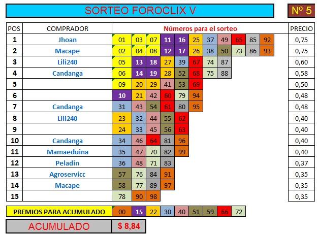 [FINALIZADO] SORTEO FOROCLIX V - Nº 5 - 15 participantes - Ver premios al final Sorteo68