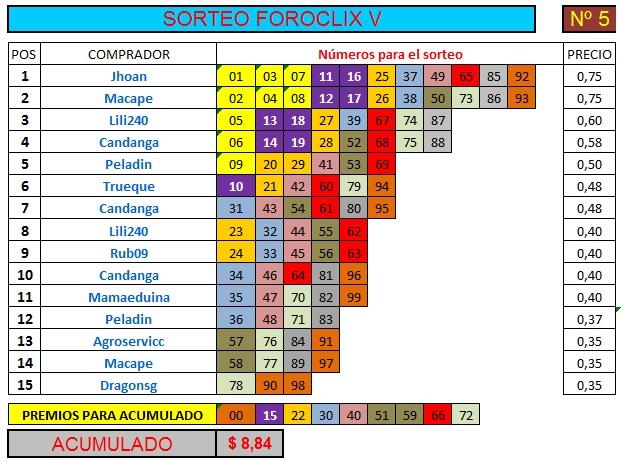[FINALIZADO] SORTEO FOROCLIX V - Nº 5 - 15 participantes - Ver premios al final Sorteo71
