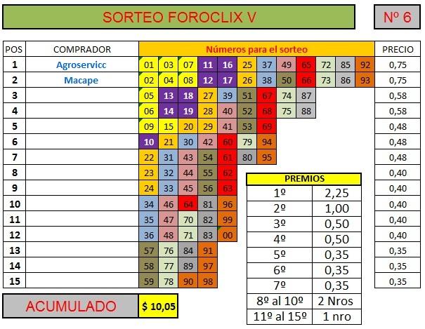 [FINALIZADO] SORTEO FOROCLIX V - Nº 6 - 15 participantes - Ver premios al final Sorteo73