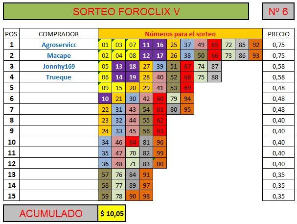 [FINALIZADO] SORTEO FOROCLIX V - Nº 6 - 15 participantes - Ver premios al final Sorteo74