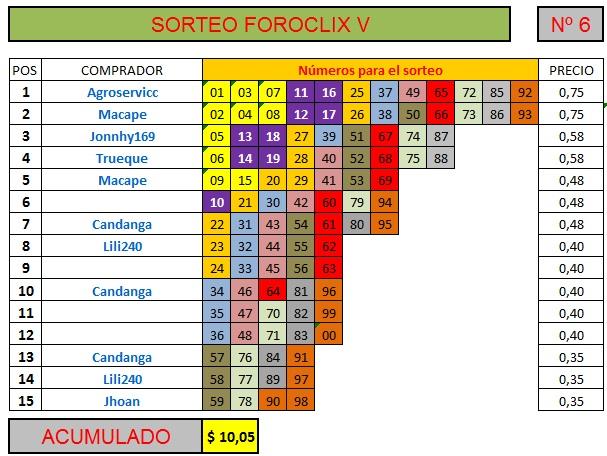[FINALIZADO] SORTEO FOROCLIX V - Nº 6 - 15 participantes - Ver premios al final Sorteo76