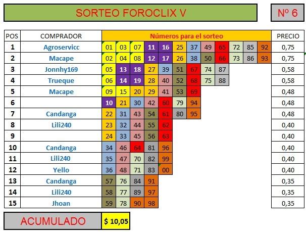[FINALIZADO] SORTEO FOROCLIX V - Nº 6 - 15 participantes - Ver premios al final Sorteo78