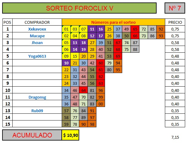 [FINALIZADO] SORTEO FOROCLIX V - Nº 7 - 15 participantes - Ver premios al final Sorteo82