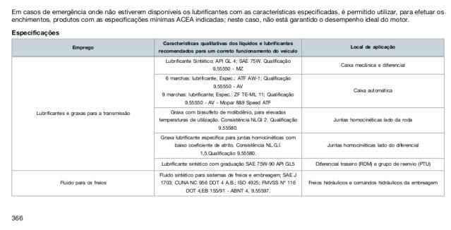 Óleo câmbio, caixa de transferência e diferencial Manual12