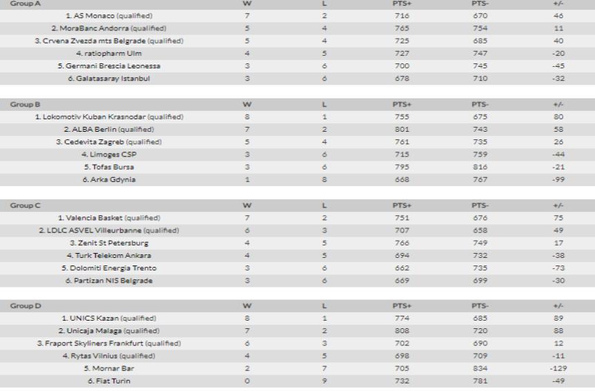 Eurocup 2018/2019 - informacje, analizy, typy Eurocu11
