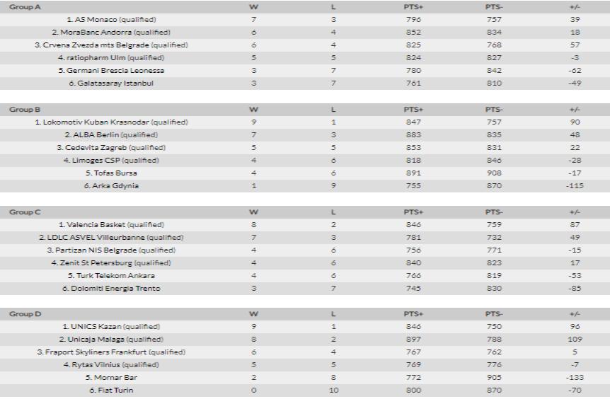 Eurocup 2018/2019 - informacje, analizy, typy Eurocu12