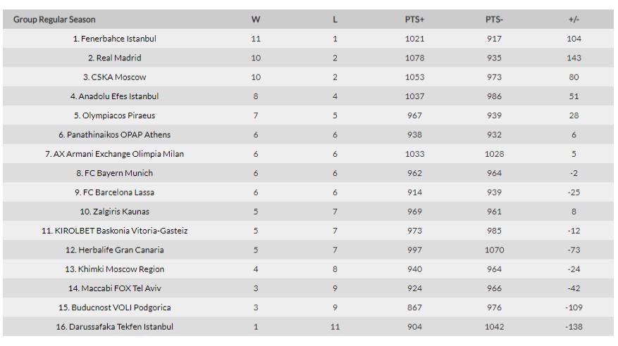 Euroliga 2018/2019 - informacje, analizy, typy Euroli10