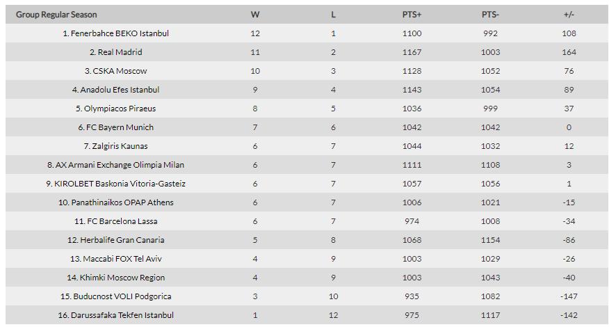 Euroliga 2018/2019 - informacje, analizy, typy Euroli11