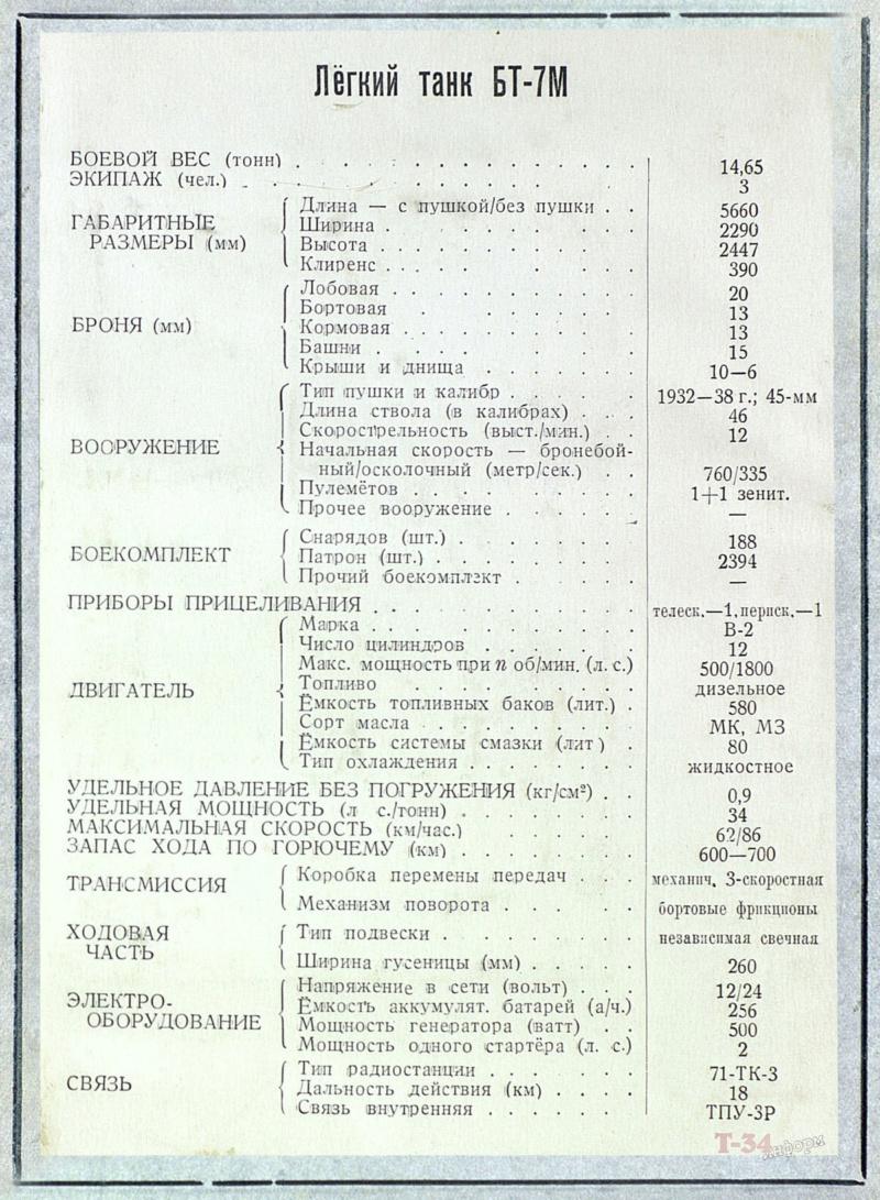 БТ-7М (А-8) - лёгкий колесно-гусеничный танк. 00115