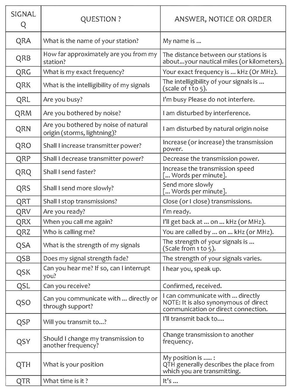 list - Dx Q Codes List Codice10