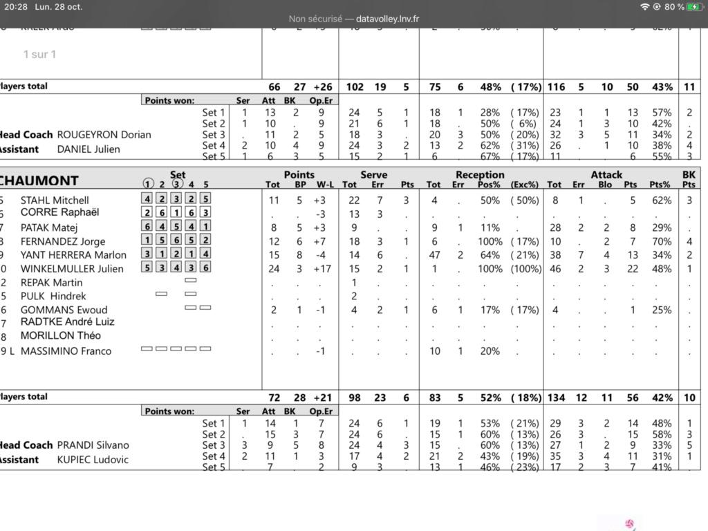 [Ligue A] Stats 2019-2020 - Page 4 A4206410