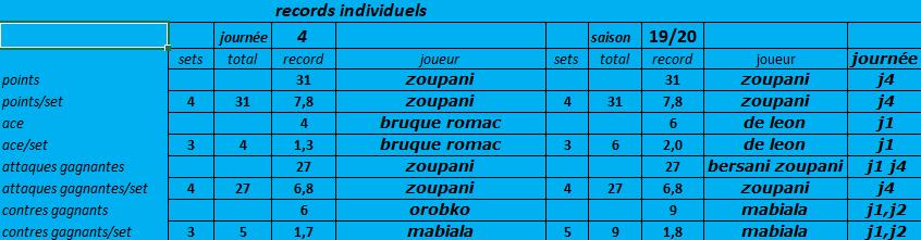 [Ligue B] Stats 2019-2020 Captu104