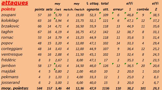 [Ligue B] Stats 2019-2020 Captu127