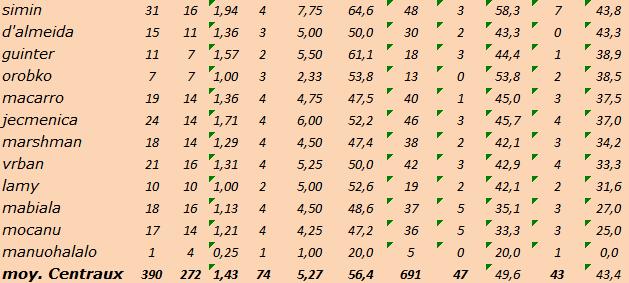 [Ligue B] Stats 2019-2020 Captu129