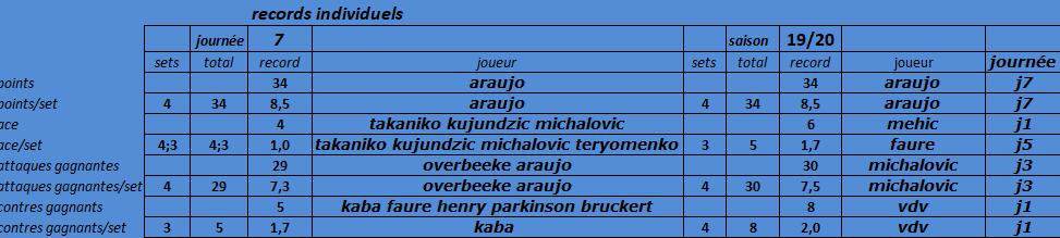 [Ligue A] Stats 2019-2020 - Page 6 Captu138