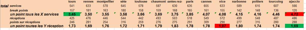 [Ligue A] Stats 2019-2020 - Page 6 Captu141