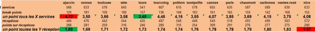 [Ligue A] Stats 2019-2020 - Page 6 Captu142