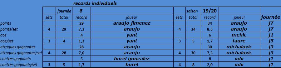 [Ligue A] Stats 2019-2020 - Page 7 Captu148