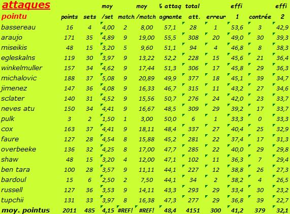 [Ligue A] Stats 2019-2020 - Page 7 Captu185