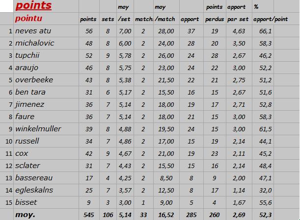 [Ligue A] Stats 2019-2020 Captur13