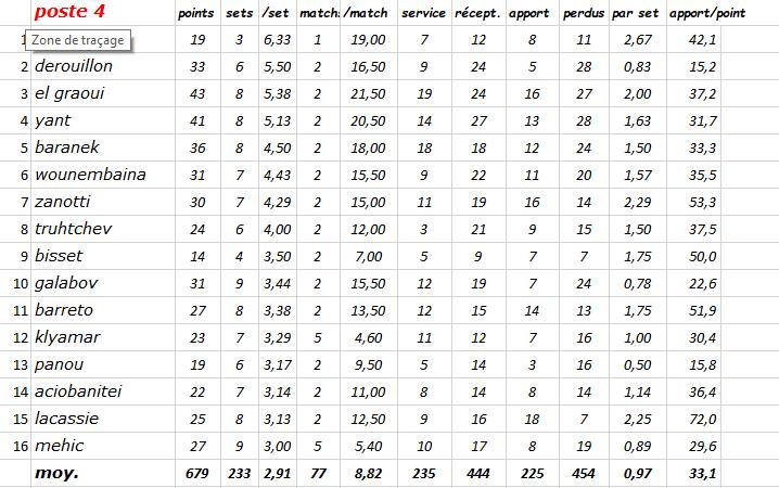 [Ligue A] Stats 2019-2020 Captur15